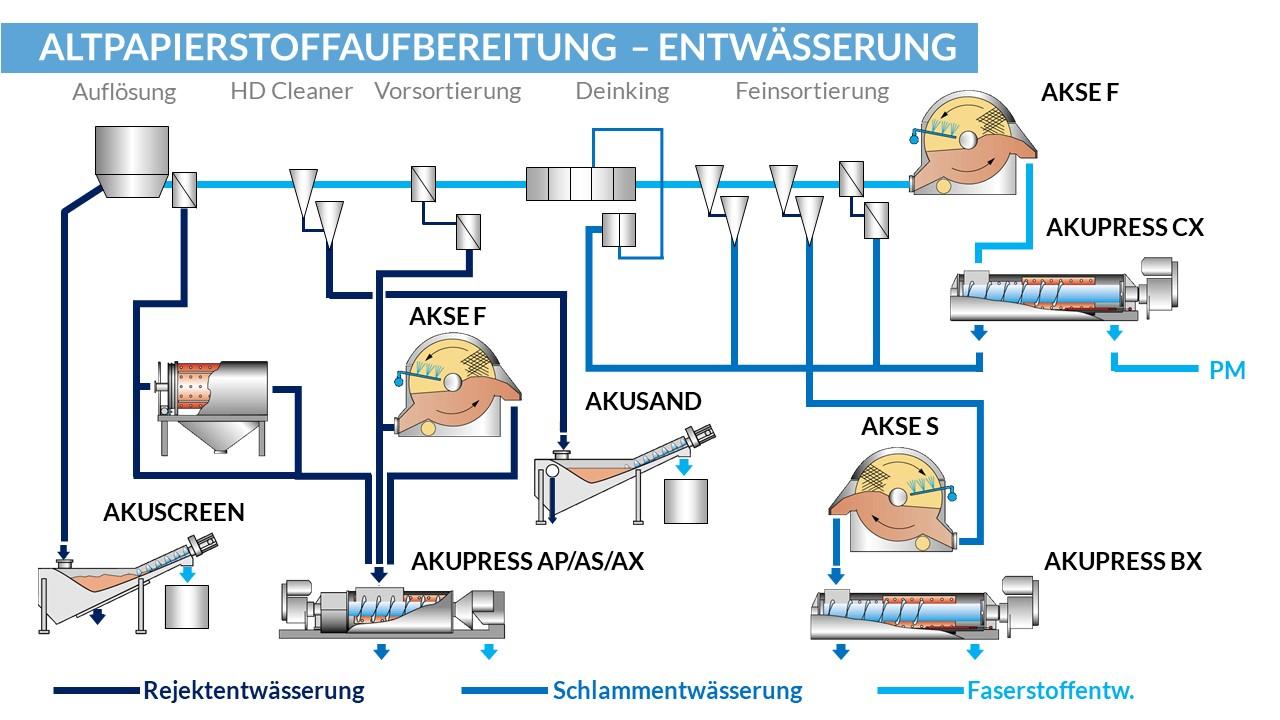 Gesamtanlage Rejektentwässerung Schlammentwässerung und Faserstoffentwässerung
