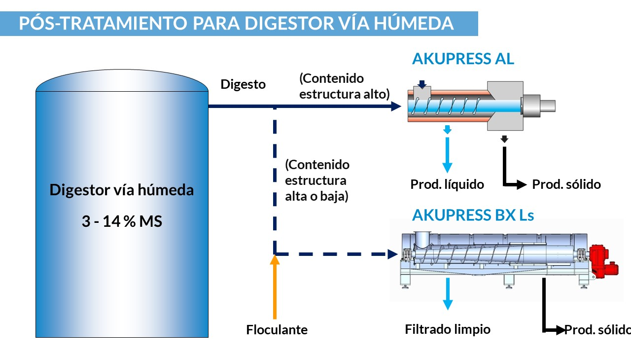 bellmer-wet-digestion-post-treatment_es