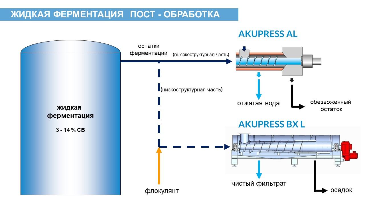 bellmer-wet-digestion-post-treatment_ru