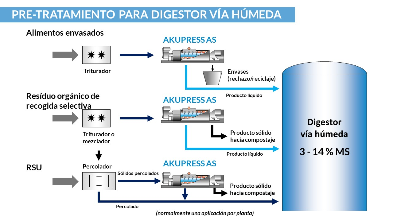 bellmer-wet-digestion-pretreatment_es