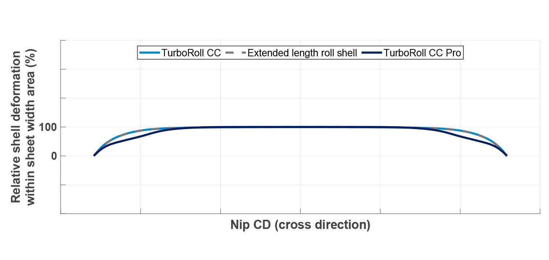 Comparison relative shell deformation