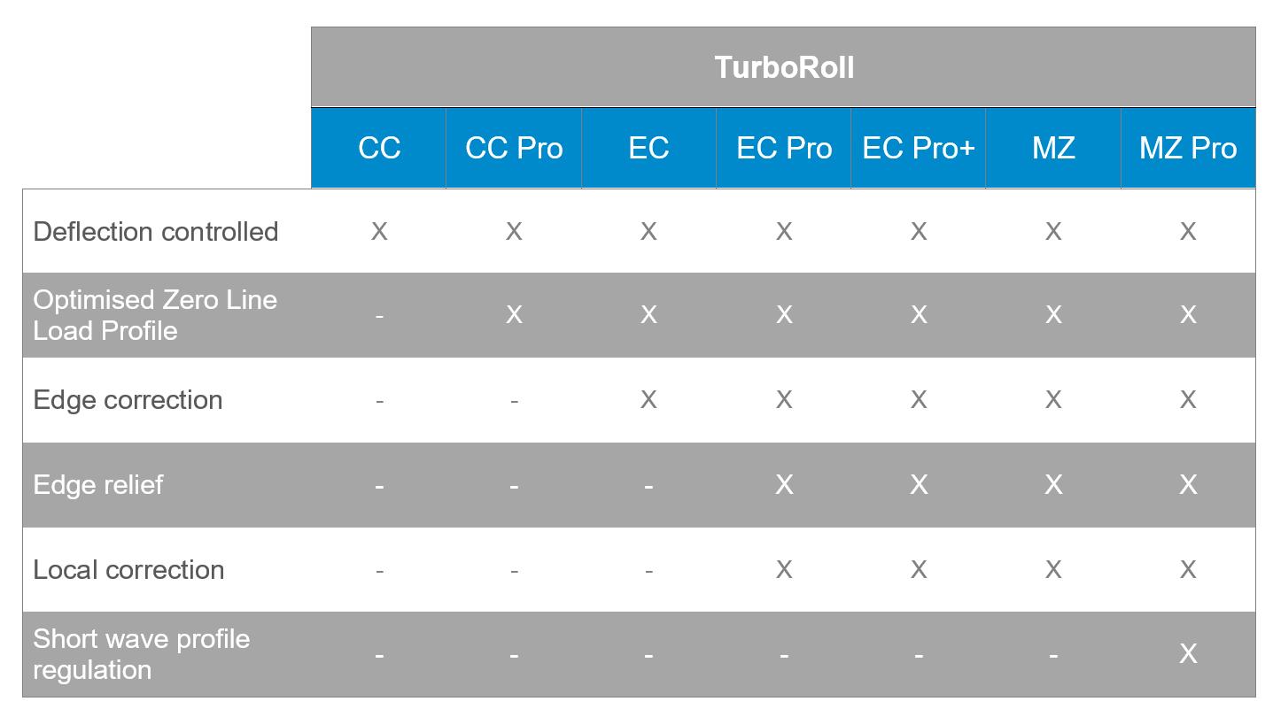 TurboRoll – Bellmer roll solutions